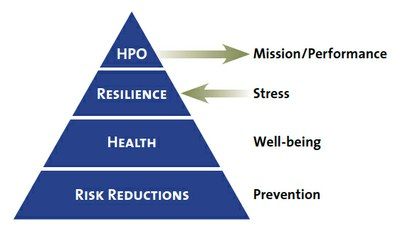 HPO as presented by HPRC enables warriors to function at an optimal level of well-being and resilience to face challenges with minimal risk and stress through the use of the Total Force Fitness model.
