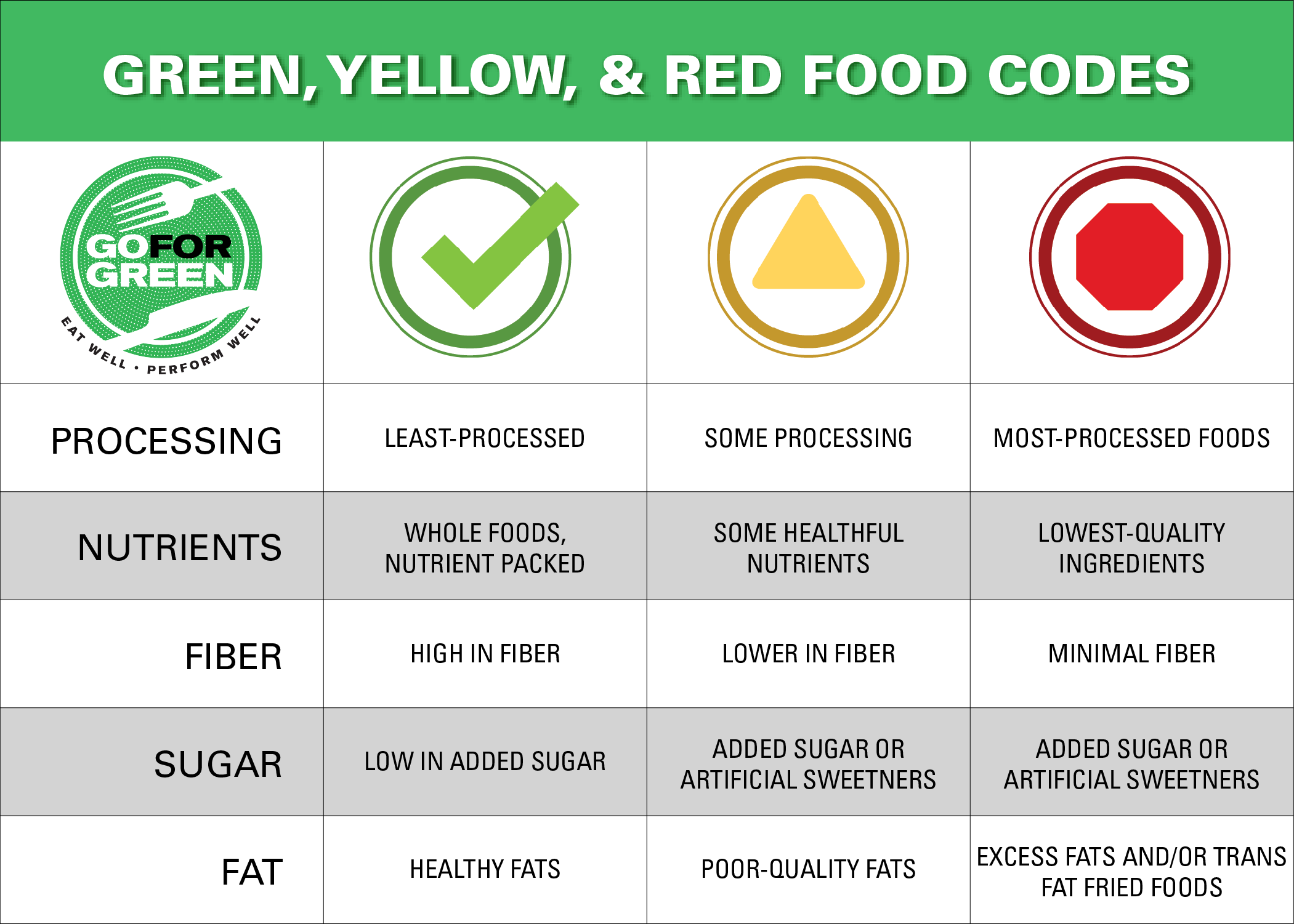 Green, Yellow, and Red Food Codes. See caption for text.