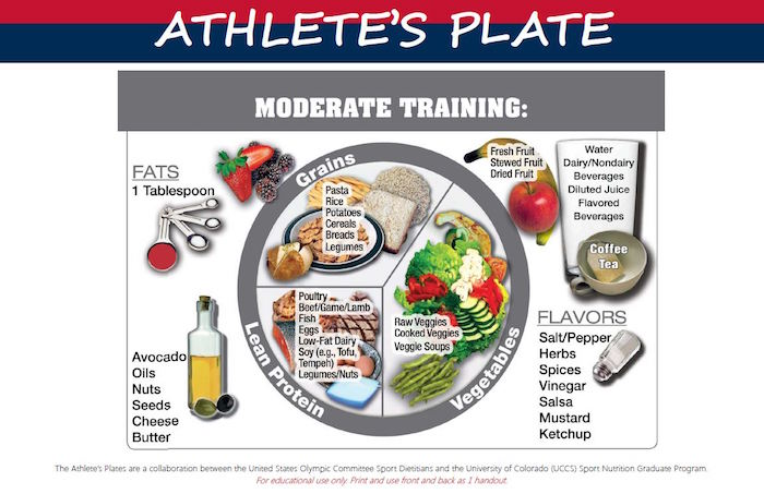 "Athlete's Plate for moderate training: Fats: Measuring spoons labeled ""1 Tablespoon"" Container of olive oil labeled ""Avocado, oils, nuts, seeds, cheese, butter"" Plate with various foods, divided into four segments, clockwise from right: Segment consisting of approximately 40% the plate is labeled ""Vegetables: raw veggies, cooked vegetables, veggie soups"" Segment consisting of one-quarter of the plate is labeled ""Lean protein: Poultry, beef, game, lamb, fish, eggs, low-fat dairy, soy (e.g., tofu, tempeh), legumes, nuts"". Segment consisting of one-third of the plate is labeled ""Whole grains: Pasta, rice, potatoes, cereals, breads, legumes"". Fruits pictured beside plate: ""Fresh fruit, stewed fruit, dried fruit"". Glass tumbler labeled ""Water, dairy/nondairy beverages, diluted juice, flavored beverages"" Ceramic cup labeled ""Coffee, tea"" Salt shaker labeled ""Flavors: Salt, pepper, herbs, spices, vinegar, salsa, mustard, ketchup"" At bottom: ""The Athlete's Plates are a collaboration between the United States Olympic Committee Sports Dietitians and the University of Colorado (UCCS) Sport Nutrition Graduate Program. For educational use only."""