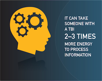 It can take someone with a TBI 2-3 times more energy to process information