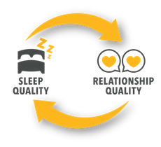 Sleep quality can improve relationship quality, and relationship quality can improve sleep quality.