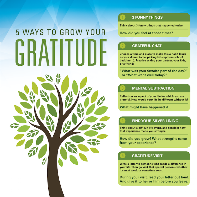 "5 ways to grow your gratitude. Number 1: 3 funny things. Think about 3 funny things that happened today. How did you feel at those times? Number 2: grateful chat. Choose a time and place to make this a habit (such as your dinner table, picking kids up from school, bedtime…). Practice asking your partner, your kids, or a friend: ""What was your favorite part of the day?"" or ""What went well today?"" Number 3: mental subtraction. Reflect on an aspect of your life for which you are grateful. How would your life be different without it? What might have happened if... Number 4: Find your silver lining. Think about a difficult life event, and consider how that experience made you stronger. How did you grow? What strengths came from your experience? Number 5: gratitude visit. Write a letter to someone who made a difference in your life. Then go visit that special person—whether it's next week or sometime soon. During your visit, read your letter out loud. And give it to her or him before you leave. Human Performance Resource Center logo."
