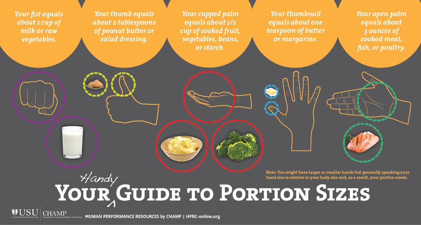 Your Handy Guide to Portion Sizes  Your fist equals about 1 cup of milk or raw vegetables. Your thumb equals about 2 tablespoons of peanut butter or salad dressing. Your cupped palm equals about ½ cup of cooked fruit, vegetables, beans, or starch. Your thumbnail equals about 1 teaspoon of butter or margarine. Your open palm equals about 3 ounces of cooked meat, fish, or poultry. Note: You might have larger or smaller hands but generally speaking your hand size is relative to your body size and, as a result, your portion needs.  Logo: USU Uniformed Services University and CHAMP Consortium for Health and Military Performance  Human Performance Resources by CHAMP: HPRC-online.org