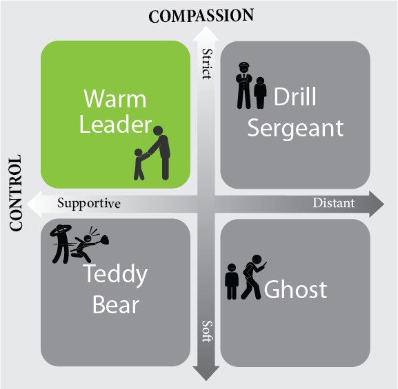 Parenting styles have two key elements: control and compassion. There are four parenting styles that combine these elements. A warm leader is strict and supportive. A drill sergeant is strict and distant. A ghost is distant and too soft. A teddy bear is supportive and too soft.