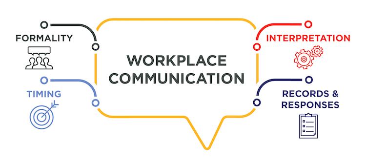 For workplace communication, consider how, when, or where it makes sense to get in touch: formality, timing, interpretation, and records and responses.