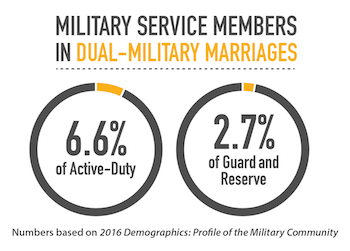 Military Service Members in Dual-Military Marriages. Numbers based on 2016 Demographics: Profile of the Military Community.