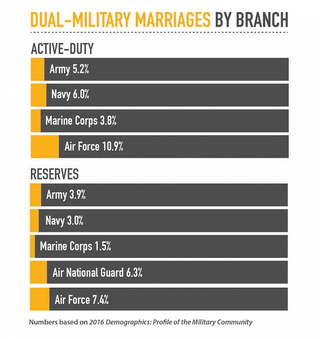 Dual-Military Marriages by Gender. Active-Duty: Female 20.4%, Male 4.0%. Reserves: Female 8.3%, Male 1.4%. Numbers are based on 2016 Demographics: Profile of the Military Community.