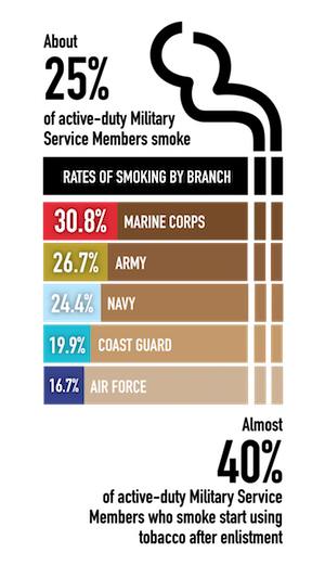 About 25% of active-duty Military Service Members smoke. The rates of smoking by branch are Marine Corps at 30.8%, Army at 26.7%. Navy at 24.4%, Coast Guard at 19.9%, and Air Force at 16.7%. Almost 40% of active-duty Military Service Members who smoke start using tobacco after enlistment.