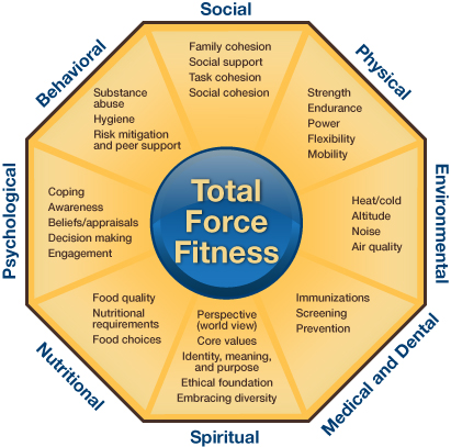 Total Force Fitness octagon symbol with 8 segments, from top, going clockwise: Social – Task cohesion, unit cohesion, social cohesion, social support, family cohesion Physical – Strength, endurance, power, flexibility, mobility Environmental – Heat, cold, altitude, noise, air quality Medical – Access, immunizations, screening, prophylaxis, dental Spiritual – World view, service values, positive beliefs, meaning and purpose, ethical leadership, embrace diversity Nutritional – Food quality, nutrient requirements, supplement use, food choices Psychological – Coping, awareness, beliefs and appraisals, decision making, engagement Behavioral – Hygiene, substance abuse, risk mitigation, finances In the center is a circle with: Total Force Fitness