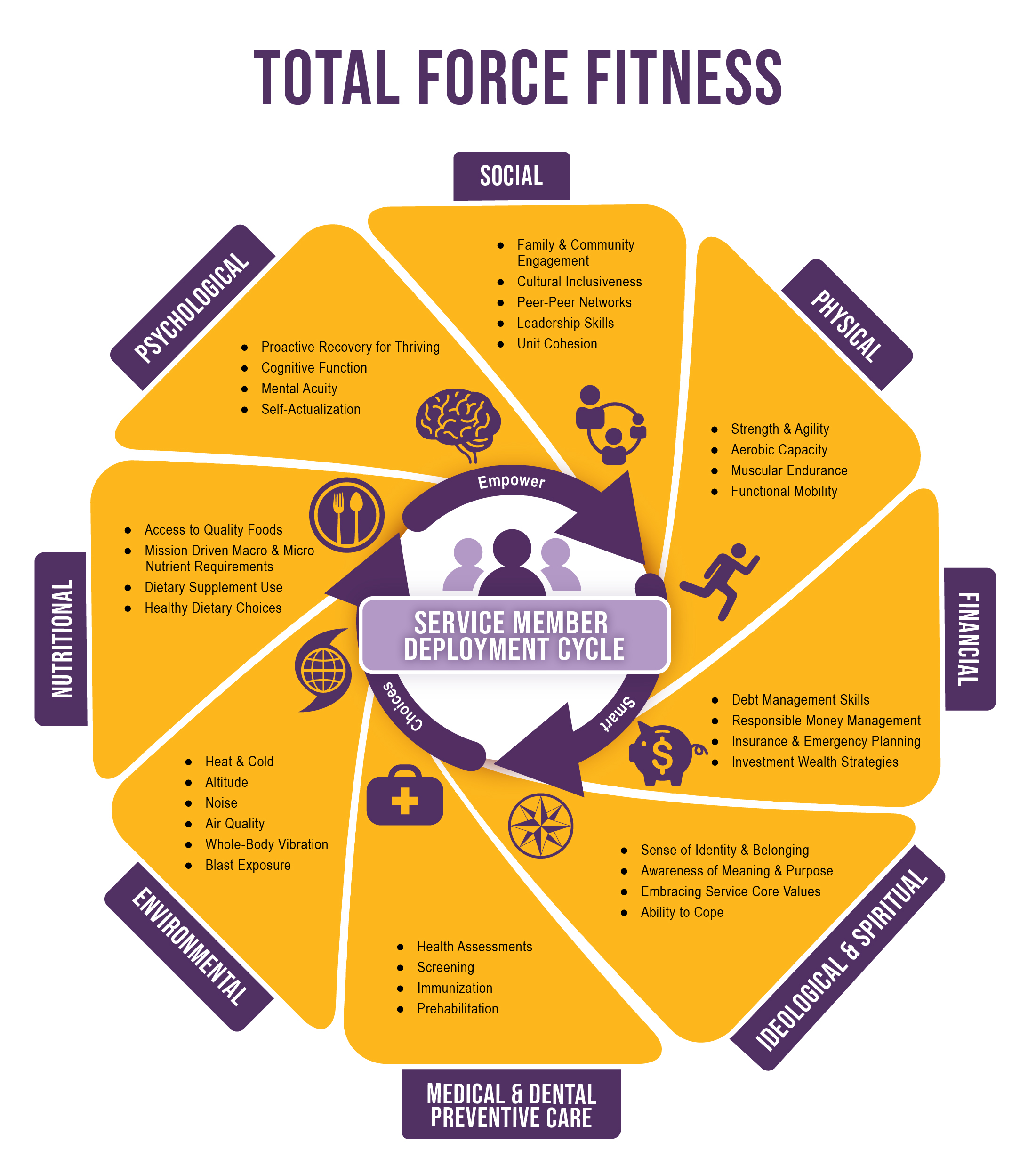 The Total Force Fitness framework consists of life domains that are key to health and performance. Each domain contains information that empowers Military Service Members to make smart choices about their well-being throughout the deployment cycle. Social domain includes family and community engagement, cultural inclusiveness, peer-to-peer networks, leadership skills, and unit cohesion. Physical domain consists of strength and agility, aerobic capacity, muscular endurance, and functional mobility. Financial domain consists of debt management skills, responsible money management, insurance and emergency planning, and investment wealth strategies. Ideological & Spiritual domain includes sense of identity and belonging, awareness of meaning and purpose, embracing service core values, and ability to cope. Medical & Dental Preventive Care domain consists of health assessments, screening, immunization, and prehabilitation. Environmental domain includes heat and cold, altitude, noise, air quality, whole-body vibration, and blast exposure. Nutritional domain consists of access to quality foods, mission-driven macro and micro nutrient requirements, dietary supplement use, and healthy dietary choices. Psychological domain includes proactive recovery for thriving, cognitive function, mental acuity, and self-actualization.