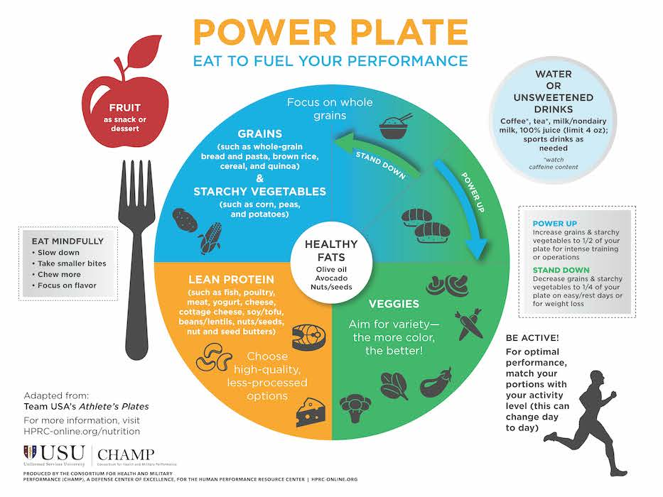 "Power Plate. Eat to fuel your performance: Plate with various foods, divided into four segments, clockwise from right: Segment consisting of approximately 25-50% of the plate is labeled ""Veggies: Aim for variety – the more color, the better!"" Segment consisting of 25% of the plate is labeled ""Lean protein (such as fish, poultry, meat, yogurt, cheese, soy/tofu, beans/lentils, nuts/seeds, nut and seed butters). Choose high-quality, less-processed options"". Segment consisting of 25-50% of the plate is labeled ""Focus on whole grains: Grains (such as whole-grain bread and pasta, brown rice, cereal, and quinoa) & Starchy Vegetables (such as corn, peas, and potatoes)"". Center circle of plate labeled ""Healthy fats: Olive oil, avocado, nuts/seeds"". Apple pictured beside plate: ""Fruit as a snack or dessert"". Glass tumbler labeled	 ""Water or unsweetened drinks. Coffee*, tea*, milk/nondairy milk, 100% juice (limit 4 oz); sports drinks as needed. *watch caffeine content"".  Power up: Increase grains & starchy vegetables to ½ of your plate for intense training or operations. Stand down: Decrease grains & startchy vegetables to ¼ of your plate on easy/rest days or for weight loss. Be Active! For optimal performance, match your portions with your activity level (this can change day to day). Eat mindfully: Slow down, take smaller bites, chew more, focus on flavor. At bottom: ""Adapted from: Team USA's Athlete's Plates. For more information, visit HPRC-online.org/nutrition."
