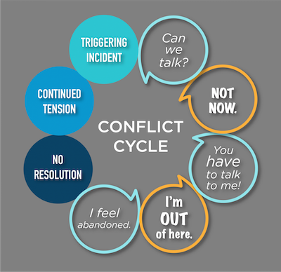 "Conflict cycle: Triggering incident, ""Can we talk?"", ""Not now."", ""You have to talk to me!"", ""I'm out of here."", ""I feel abandoned."", no solution, continued tension."