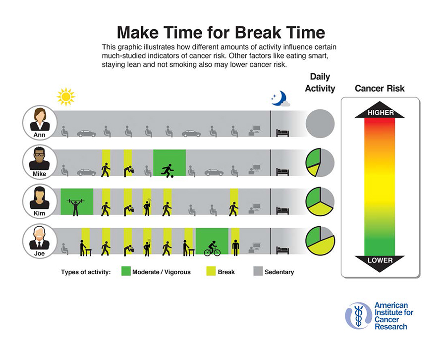 Make Time for Break Time: This graphic illustrates how different amounts of activity influence certain much-studied indicators of cancer risk. More daily activity, including moderate/vigorous activity and breaks from sitting, decrease cancer risk. Other factors like eating smart, staying lean, and not smoking may also decrease cancer risk.