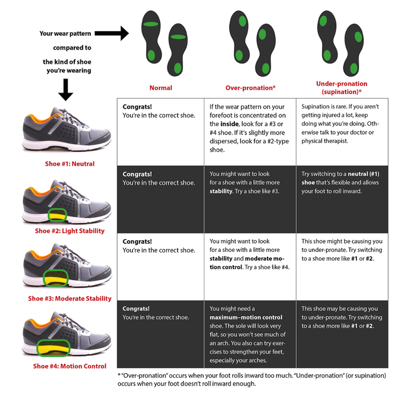 "Your wear pattern compared to the kind of shoe you're wearing:  Neutral shoe/Normal wear pattern: Congrats! You're in the correct shoe. Neutral shoe/Over-pronation*: If the wear pattern on your forefoot is concentrated on the inside, look for a Moderate Stability or Motion Control shoe. If it's slightly more dispersed, look for a Light Stability shoe. Neutral shoe/Under-pronation (supination)*: Supination is rare. If you aren't getting injured a lot, keep doing what you're doing. Otherwise talk to your doctor or physical therapist.  Light Stability shoe/Normal wear pattern: Congrats! You're in the correct shoe. Light Stability shoe/Over-pronation*: You might want to look for a shoe with a little more stability. Try a shoe with Moderate Stability. Light Stability shoe/Under-pronation (supination)*: Try switching to a Neutral shoe that's flexible and allows your foot to roll inward.  Moderate Stability shoe/Normal wear pattern: Congrats! You're in the correct shoe. Moderate Stability shoe/Over-pronation*: You might want to look for a shoe with a little more stability and moderate motion-control. Try a Motion Control shoe. Moderate Stability shoe/Under-pronation (supination)*: This shoe might be causing you to under-pronate. Try switching to a Neutral or Light Stability shoe.  Motion Control shoe/Normal wear pattern: Congrats! You're in the correct shoe. Motion Control shoe/Over-pronation*: You might need a maximum-motion control shoe. The sole will look very flat, so you won't see much of an arch. You can also try exercises to strengthen your feet, especially your arches. Motion Control shoe/Under-pronation (supination)*: This shoe may be causing you to under-pronate. Try switching to a Neutral or Light Stability shoe.  *""Over-pronation"" occurs when your foot rolls inward too much. ""Under-pronation"" (or supination) occurs when your foot doesn't roll inward enough."