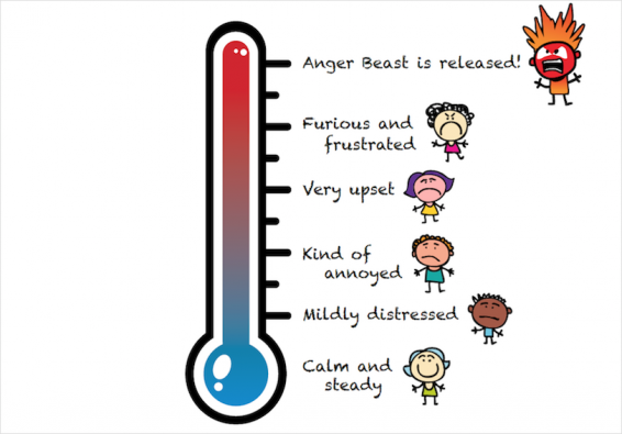 Thermometer graphic from PDF showing different stages of anger