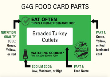 Thumbnail of G4G Food Card Parts