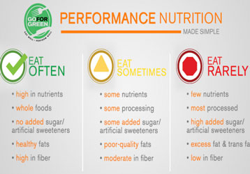 Thumbnail of Performance Nutrition Made Simple document